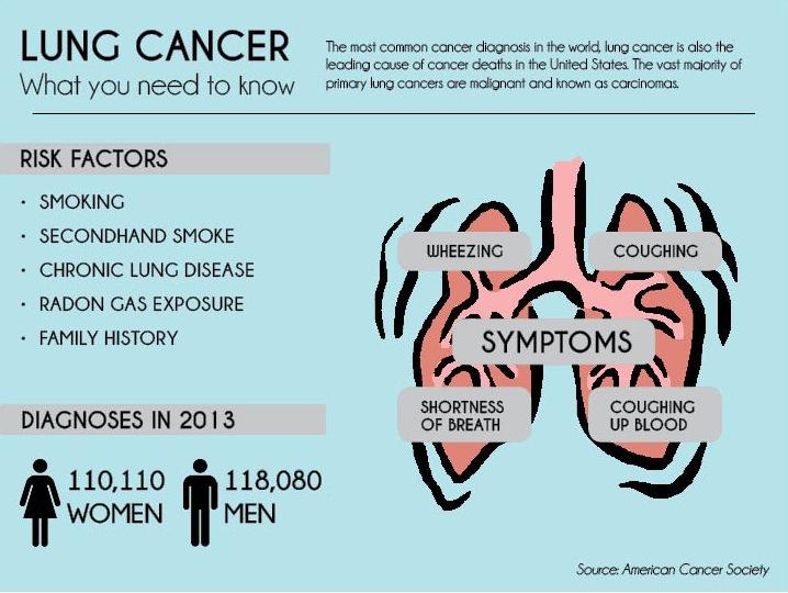 LungCancerInfographic
